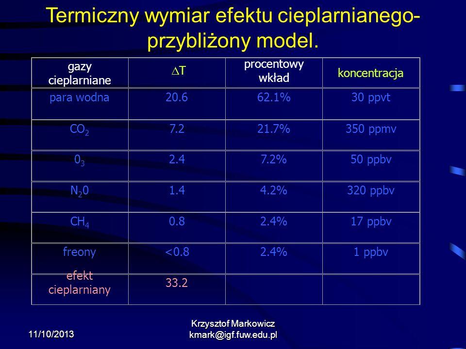 11/10/2013 Krzysztof Markowicz kmark@igf.fuw.edu.pl Termiczny wymiar efektu cieplarnianego- przybliżony model. gazy cieplarniane procentowy wkład konc