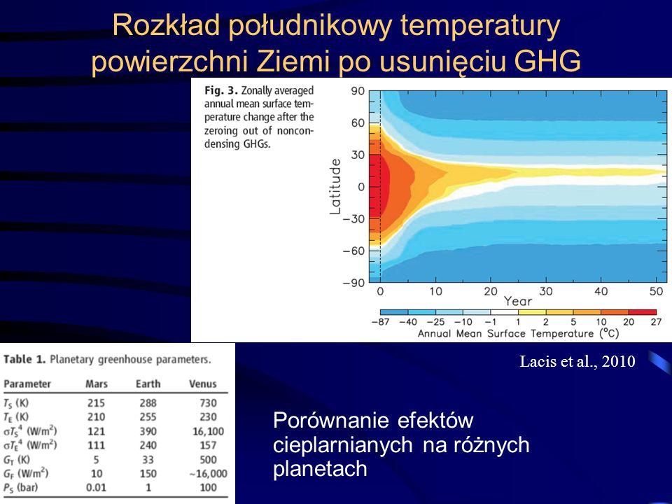 Rozkład południkowy temperatury powierzchni Ziemi po usunięciu GHG Porównanie efektów cieplarnianych na różnych planetach Lacis et al., 2010