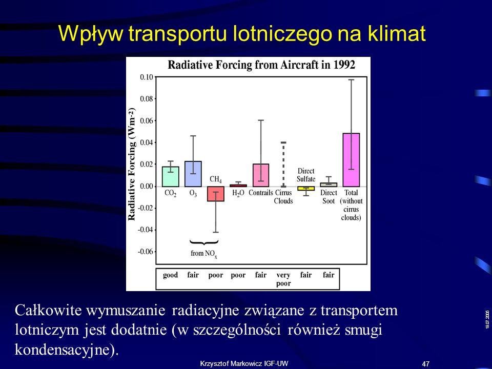 19.07.2005 Krzysztof Markowicz IGF-UW Wpływ transportu lotniczego na klimat IPCC 1999 47 Całkowite wymuszanie radiacyjne związane z transportem lotnic
