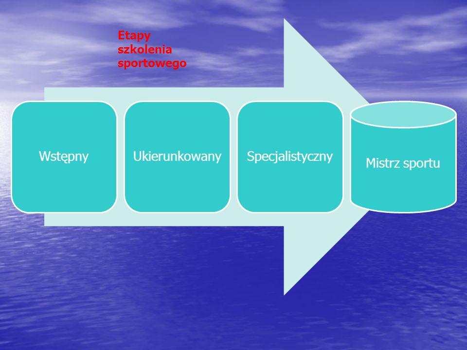Wewnętrzna organizacjia pracy (wyrażająca się w stosowaniu makrocykli, okresów treningowych, mezocykli, mikrocykli i poszczególnych jednostek treningo