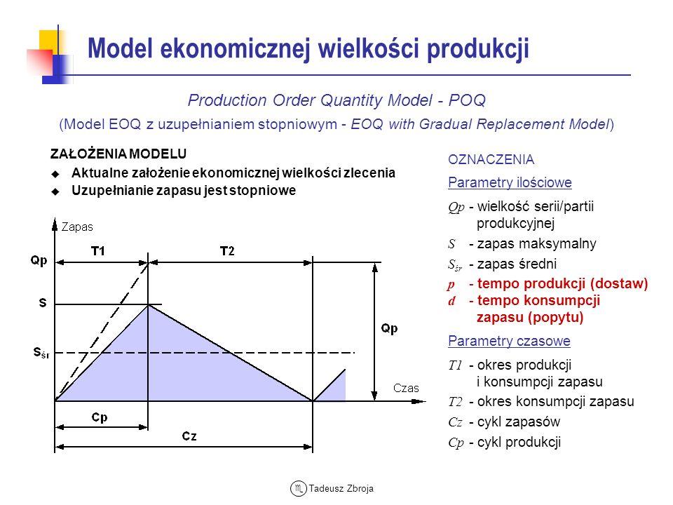 Tadeusz Zbroja Model ekonomicznej wielkości produkcji ZAŁOŻENIA MODELU Aktualne założenie ekonomicznej wielkości zlecenia Uzupełnianie zapasu jest sto