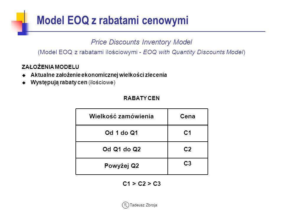 Tadeusz Zbroja Model EOQ z rabatami cenowymi ZAŁOŻENIA MODELU Aktualne założenie ekonomicznej wielkości zlecenia Występują rabaty cen (ilościowe) Pric