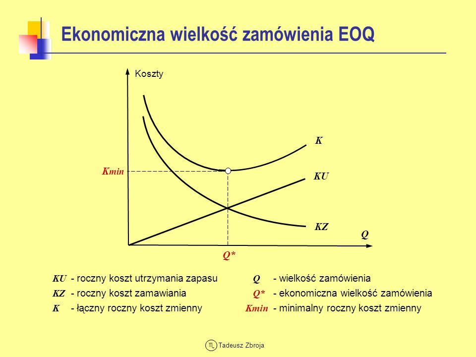 Tadeusz Zbroja Parametry modelu EOQ (1) KRYTERIUM OPTYMALIZACJI Minimalizacja łącznych rocznych kosztów zmiennych zamawiania KZ i utrzymania zapasów KU Roczny koszt utrzymania zapasu Ku – jednostkowy koszt utrzymania Roczny koszt zamawiania Kz – jednostkowy koszt zamawiania D – prognoza rocznego popytu Łączny roczny koszt zmienny