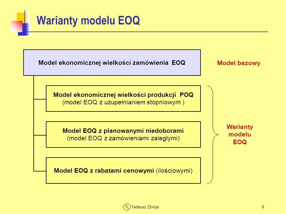 Tadeusz Zbroja Model EOQ – przykład Liczba zamówień w roku Cykl zapasów = Cykl zamawiania Roczny koszt utrzymania zapasu Roczny koszt zamawiania Łączny roczny koszt zmienny DANE D = 1200 szt./rok Kz= 100 zł/zamówienie Ku = 6 zł/szt./rok LD = 240 dni roboczych/rok Ekonomiczna wielkość zamówienia Zapas maksymalny Zapas średni