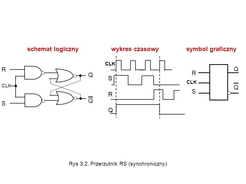 schemat logiczny wykres czasowy symbol graficzny R CLK S QQQQ R SR S QQQQ CLK SRQ CLK Rys 3.2. Przerzutnik RS (synchroniczny)