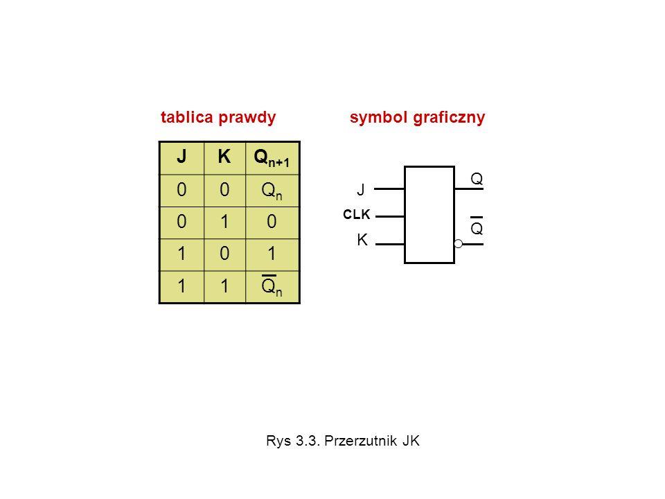 tablica prawdy symbol graficzny JKQ n+1 00QnQn 010 101 11QnQn J KJ K QQQQ CLK Rys 3.3. Przerzutnik JK