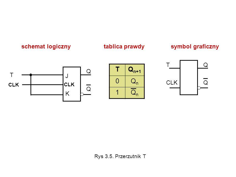 schemat logiczny tablica prawdy symbol graficzny TQ n+1 0QnQn 1QnQn T CLK QQQQ T CLK J KJ K QQQQ Rys 3.5. Przerzutnik T