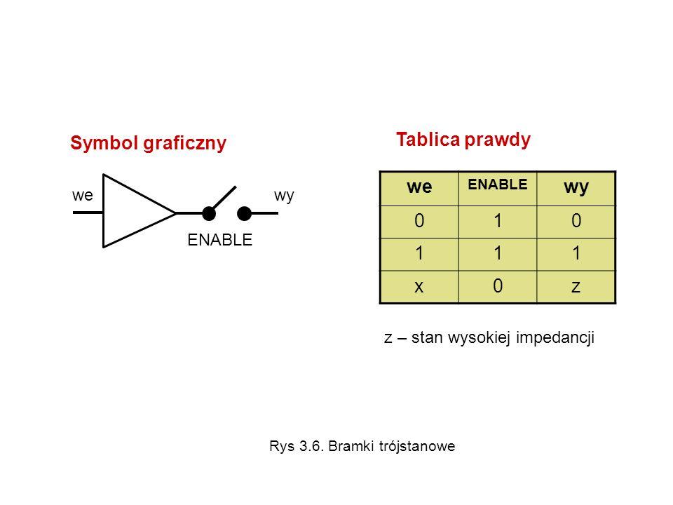 we ENABLE wy 010 111 x0z we wy Symbol graficzny ENABLE z – stan wysokiej impedancji Tablica prawdy Rys 3.6. Bramki trójstanowe