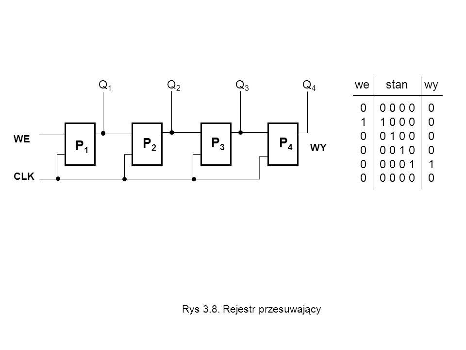 0 0 0 0 0 0 1 1 0 0 0 0 0 0 1 0 0 0 0 0 0 1 0 0 0 0 0 0 1 1 0 0 0 0 0 0 we stan wyQ 1 Q 2 Q 3 Q 4 WE CLK P1P1 P2P2 P3P3 P4P4 WY Rys 3.8. Rejestr przes