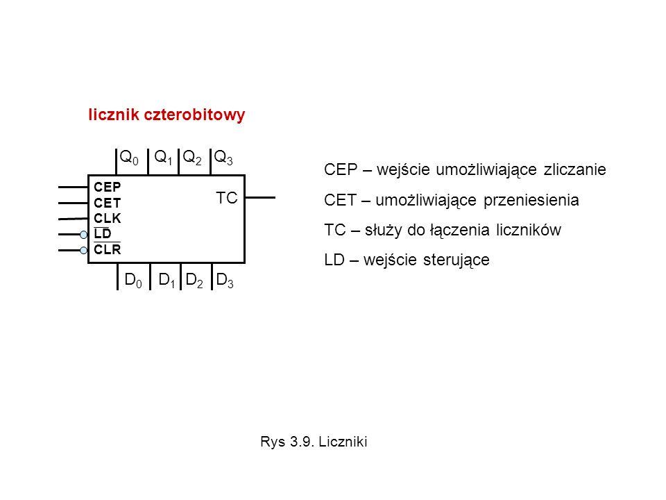 CEP CET CLK LD CLR licznik czterobitowy TC Q 0 Q 1 Q 2 Q 3 D 0 D 1 D 2 D 3 CEP – wejście umożliwiające zliczanie CET – umożliwiające przeniesienia TC