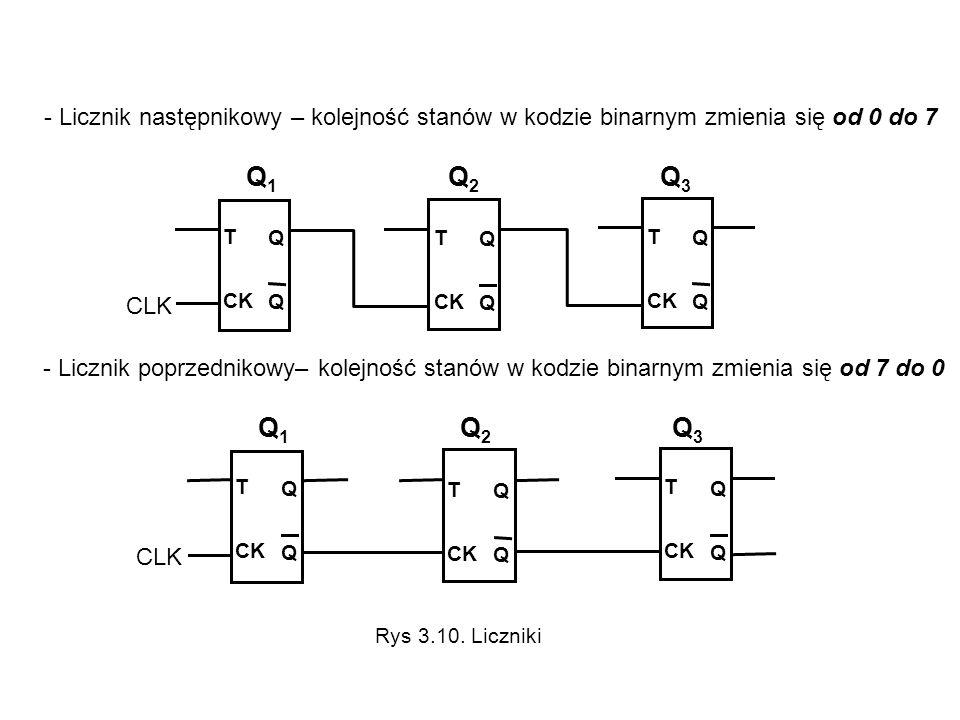 - Licznik następnikowy – kolejność stanów w kodzie binarnym zmienia się od 0 do 7 T CK QQQQ CLK Q 1 Q 2 Q 3 T CK QQQQ T CK QQQQ T CK QQQQ CLK Q 1 Q 2