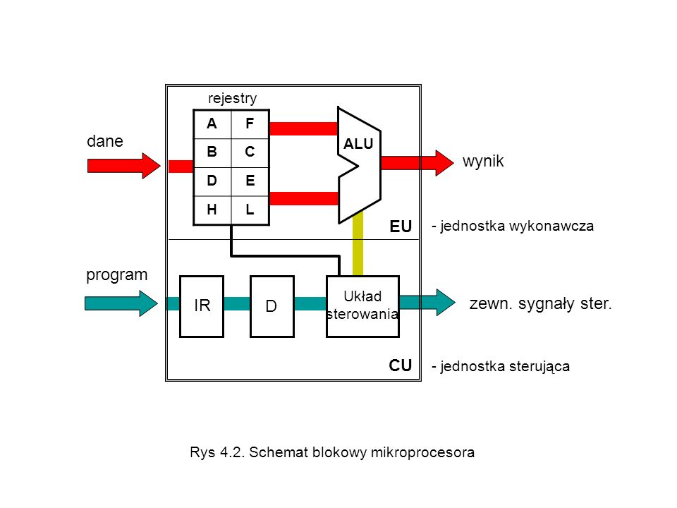 ALU EU CU - jednostka wykonawcza - jednostka sterująca dane program IR D Układ sterowania wynik zewn. sygnały ster. rejestry AF BC DE HL Rys 4.2. Sche