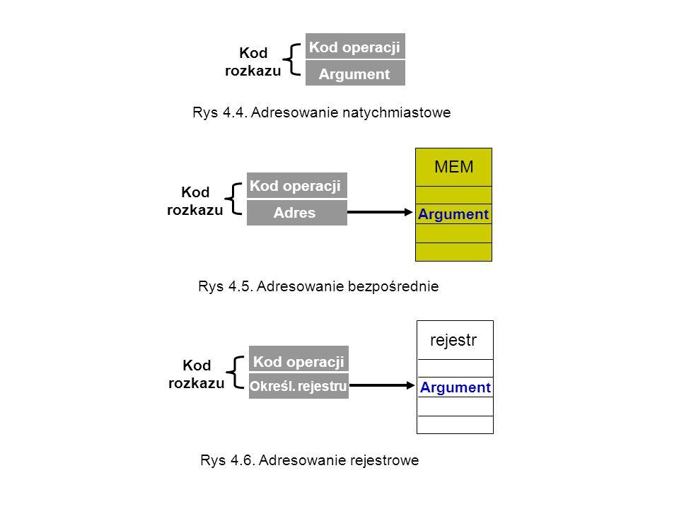 Kod operacji Adres Kod rozkazu Argument MEM Rys 4.4. Adresowanie natychmiastowe Rys 4.5. Adresowanie bezpośrednie Kod operacji Określ. rejestru Kod ro