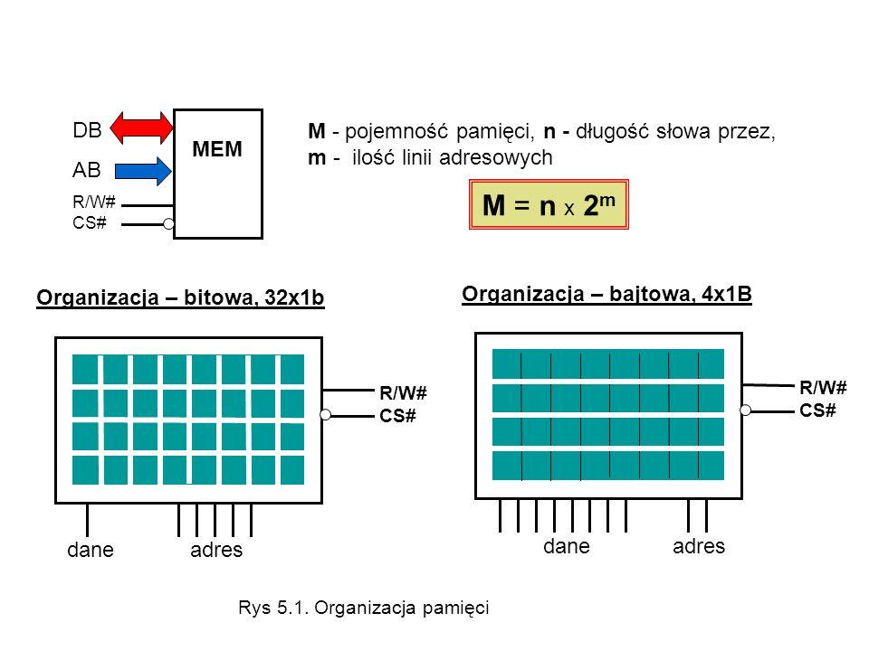 DB AB R/W# CS# MEM M - pojemność pamięci, n - długość słowa przez, m - ilość linii adresowych M = n x 2 m R/W# CS# dane adres Organizacja – bitowa, 32