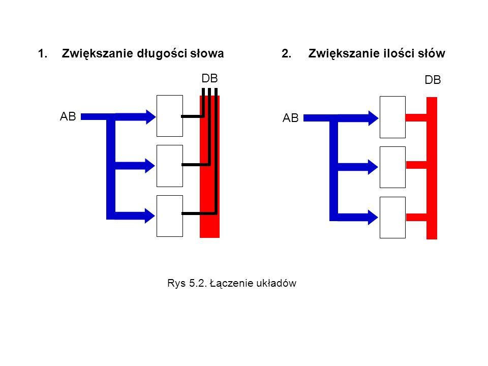 1.Zwiększanie długości słowa2. Zwiększanie ilości słów AB DB AB DB Rys 5.2. Łączenie układów
