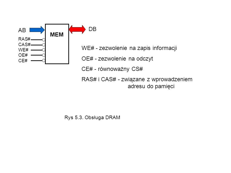 AB RAS# CAS# WE# OE# CE# MEM DB WE# - zezwolenie na zapis informacji OE# - zezwolenie na odczyt CE# - równoważny CS# RAS# i CAS# - związane z wprowadz