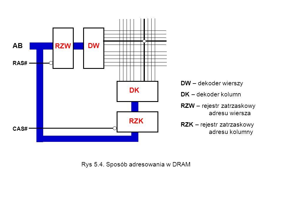 AB RAS# CAS# RZW DW DK RZK DW – dekoder wierszy DK – dekoder kolumn RZW – rejestr zatrzaskowy adresu wiersza RZK – rejestr zatrzaskowy adresu kolumny