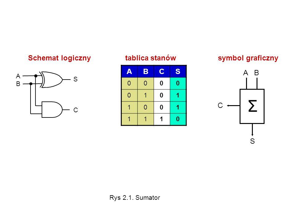 ABCS 0000 0101 1001 1110 ABAB S C Schemat logiczny tablica stanów symbol graficzny Σ A B S C Rys 2.1. Sumator