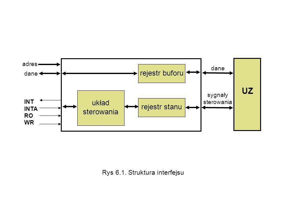 układ sterowania rejestr stanu rejestr buforu UZ dane sygnały sterowania dane adres INT INTA RO WR Rys 6.1. Struktura interfejsu