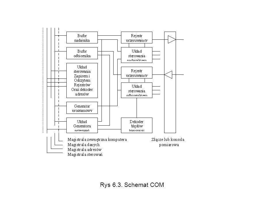 Rys 6.3. Schemat COM