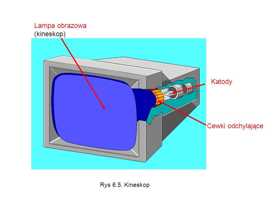 Cewki odchylające Katody Lampa obrazowa (kineskop) Rys 6.5. Kineskop