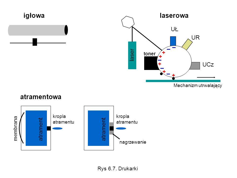 igłowa membrana kropla atramentu atrament nagrzewanie atramentowa _ + + + _ _ _ _ + + UŁ UR UCz toner laser Mechanizm utrwalający laserowa Rys 6.7. Dr
