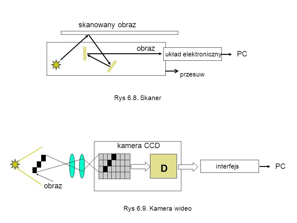 skanowany obraz obraz układ elektroniczny PC przesuw D interfejs PC kamera CCD obraz Rys 6.8. Skaner Rys 6.9. Kamera wideo