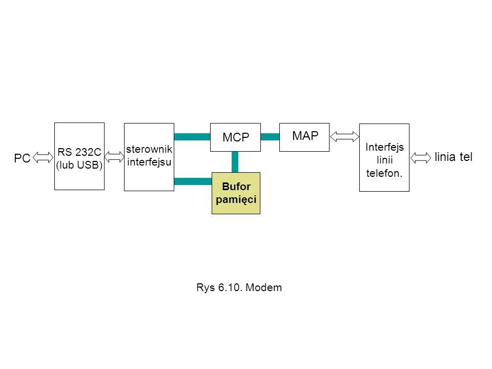 PC linia tel RS 232C (lub USB) sterownik interfejsu MCP MAP Bufor pamięci Interfejs linii telefon. Rys 6.10. Modem