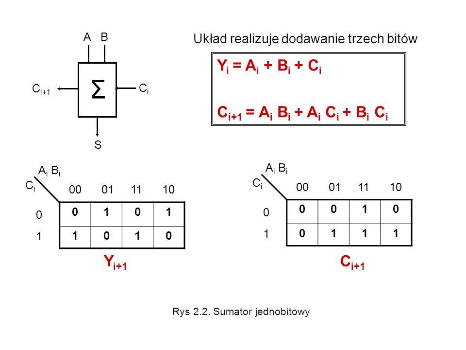rejestr czterobitowy D1D2D3D4D1D2D3D4 CLK CLR PRS REJESTR Q1Q2Q3Q4Q1Q2Q3Q4 Q 1 Q 2 Q 3 Q 4 D 1 D 2 D 3 D 4 PRS CLK CLR P1P1 P2P2 P3P3 P4P4 Odczyt i zapis odbywają się w sposób równoległy.
