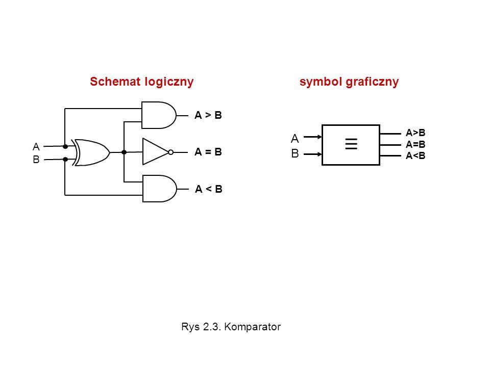 ABAB A > B Schemat logiczny symbol graficzny III ABAB A>B A=B A<B A = B A < B Rys 2.3. Komparator