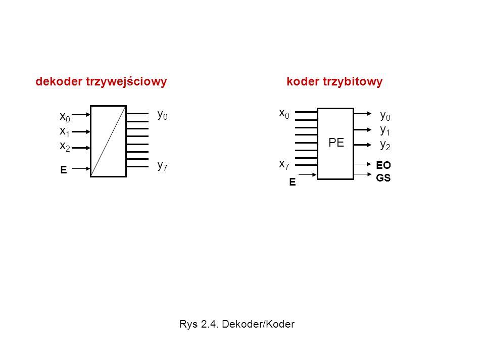 dekoder trzywejściowy E x0x1x2x0x1x2 y0 y7y0 y7 koder trzybitowy E y0y1y2y0y1y2 x0 x7x0 x7 EO GS PE Rys 2.4. Dekoder/Koder