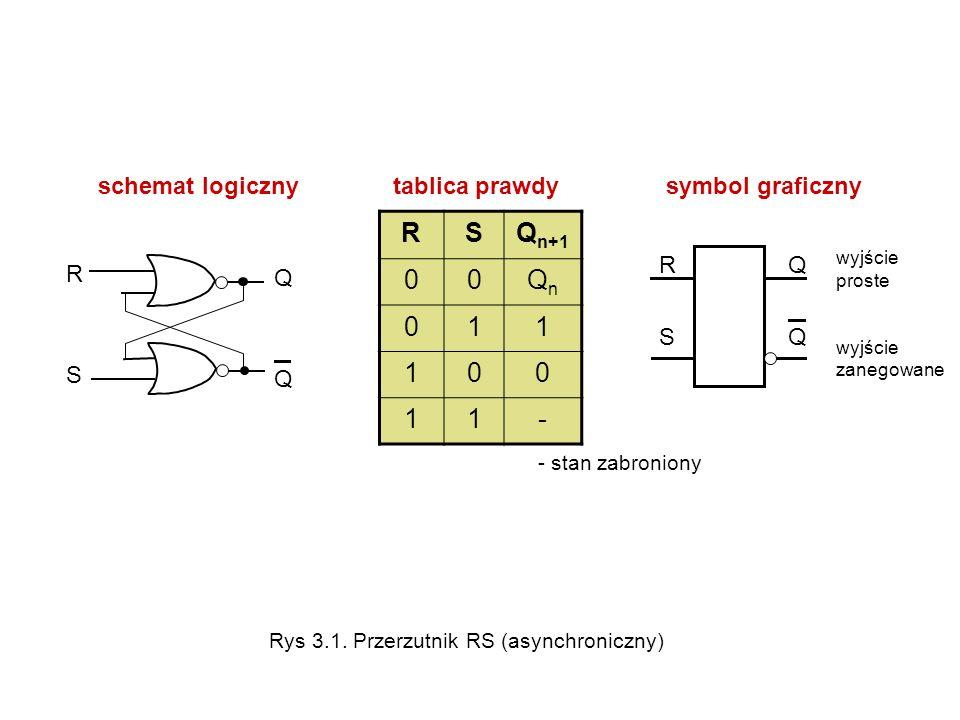 schemat logiczny tablica prawdy symbol graficzny RSRS QQQQ wyjście proste wyjście zanegowane RSQ n+1 00QnQn 011 100 11- - stan zabroniony QQQQ RSRS Ry