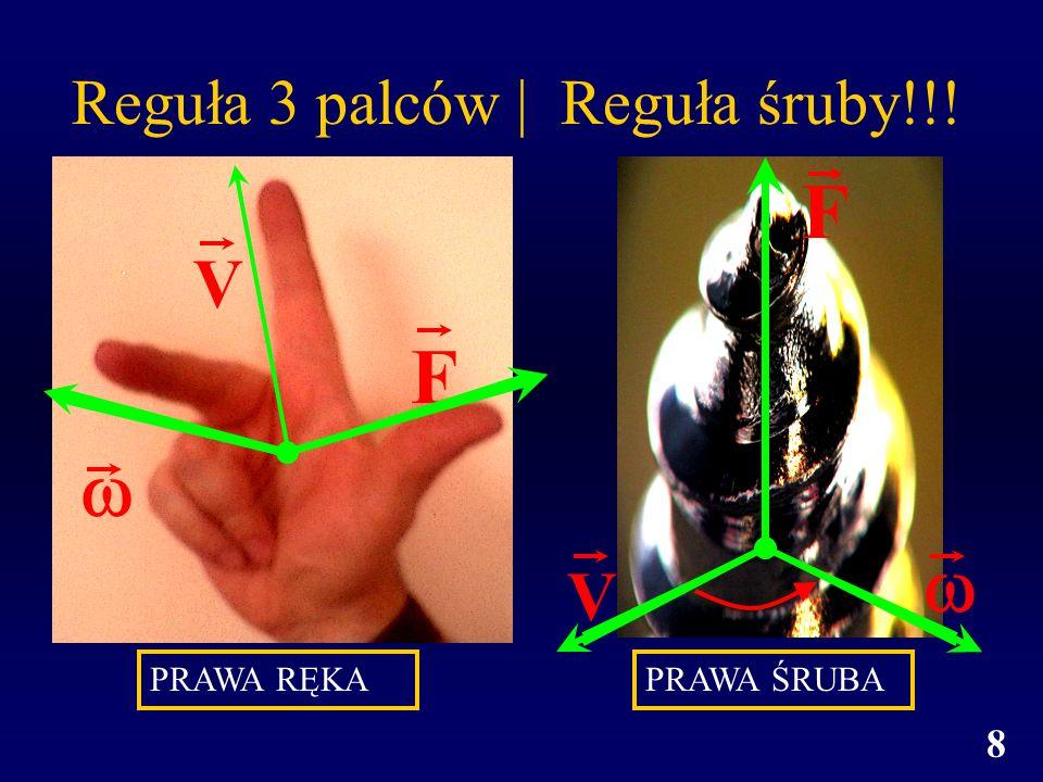 8 Reguła 3 palców   Reguła śruby!!! V F PRAWA RĘKAPRAWA ŚRUBA F V