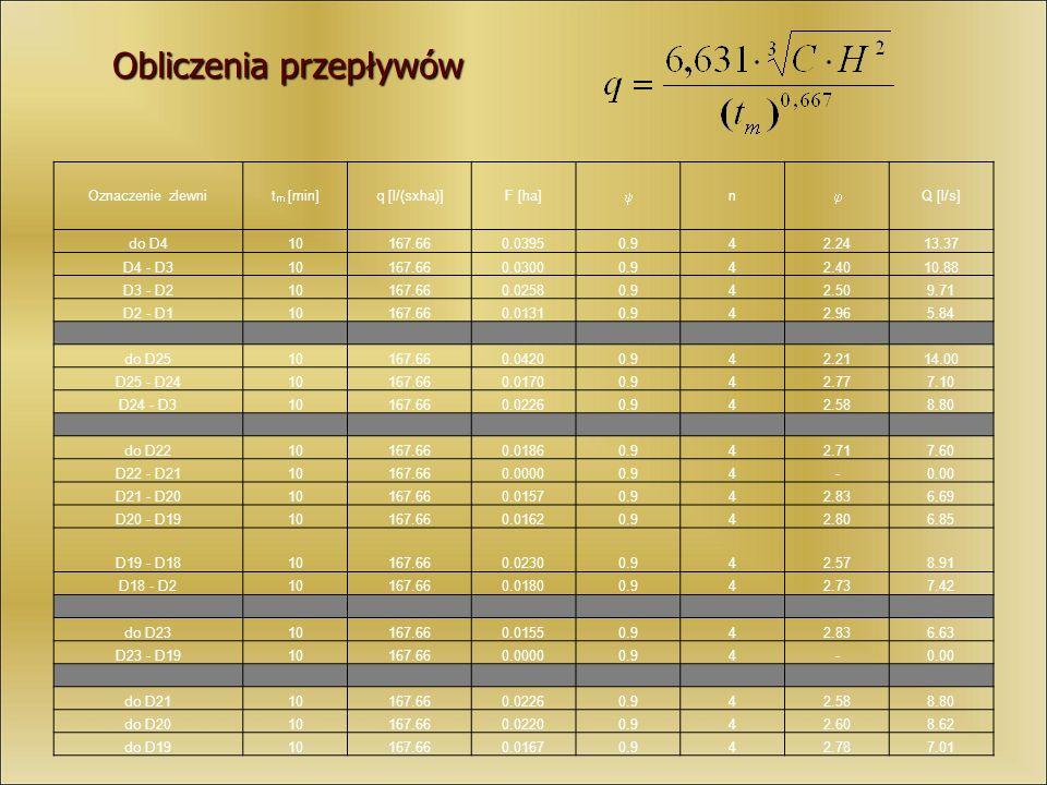 Obliczenia przepływów Oznaczenie zlewnit m [min]q [l/(sxha)]F [ha] n Q [l/s] do D410167.660.03950.942.2413.37 D4 - D310167.660.03000.942.4010.88 D3 -