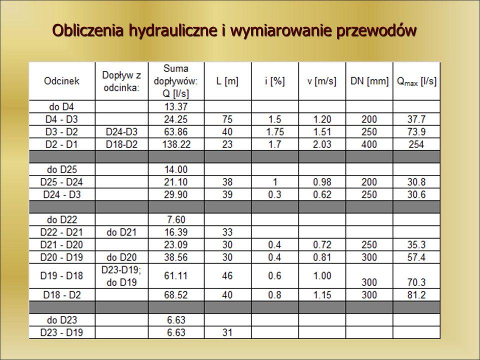Obliczenia hydrauliczne i wymiarowanie przewodów