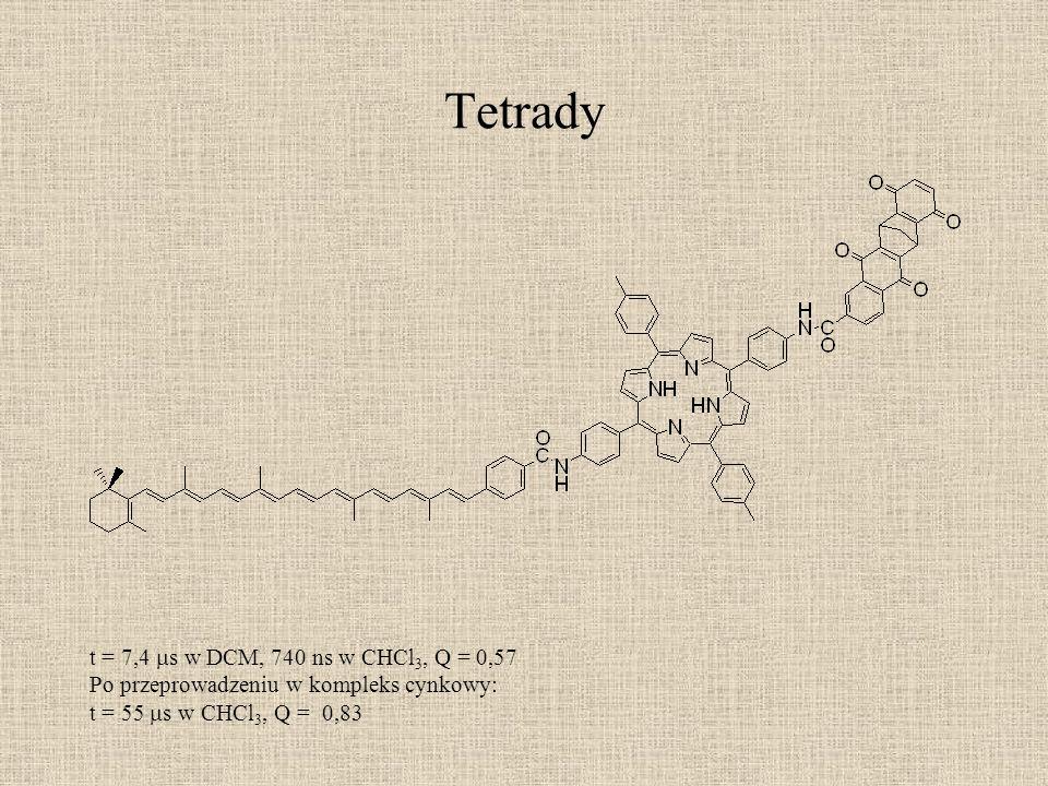Tetrady t = 7,4 s w DCM, 740 ns w CHCl 3, Q = 0,57 Po przeprowadzeniu w kompleks cynkowy: t = 55 s w CHCl 3, Q = 0,83