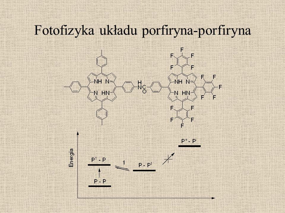 Fotofizyka układu porfiryna-fulleren Po wzbudzeniu porfiryny 1 EnT do fullerenu, następnie ET, Q całkowite = 0,99 Porównując ten układ z analogicznych chinonowym (w benzonitrylu): Szybkość tworzenia k F60 = 5*10 11 a k Q = 9,7*10 9 Szybkość relaksacji k F60 = 2*10 10 a k Q = 5,3*10 11 W toluenie brak ET.