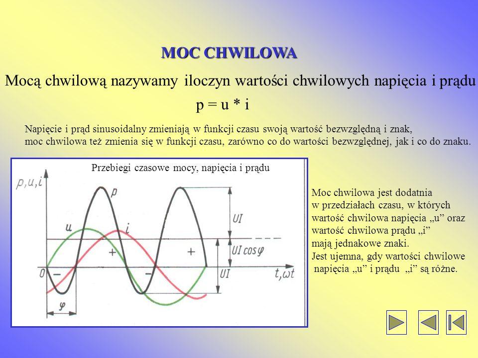 MOC CHWILOWA Mocą chwilową nazywamy iloczyn wartości chwilowych napięcia i prądu p = u * i Napięcie i prąd sinusoidalny zmieniają w funkcji czasu swoją wartość bezwzględną i znak, moc chwilowa też zmienia się w funkcji czasu, zarówno co do wartości bezwzględnej, jak i co do znaku.