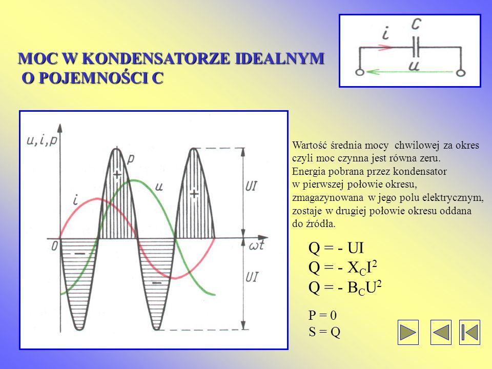 MOC W CEWCE IDEALNEJ O INDUKCYJNOŚCI L Wartość średnia mocy chwilowej za okres, czyli moc czynna jest równa zeru. Energia dodatnia dostarczona do cewk