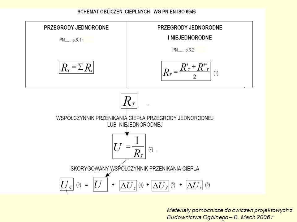 1.R T – CAŁKOWITY OPOR CIEPLNY KOMPONENTU składającego się z warstw cieplnych jednorodnych i niejednorodnych równoległych do powierzchni przegrody R T – kres górny całkowitego oporu cieplnego wg 6.2.2 str.11 PN...