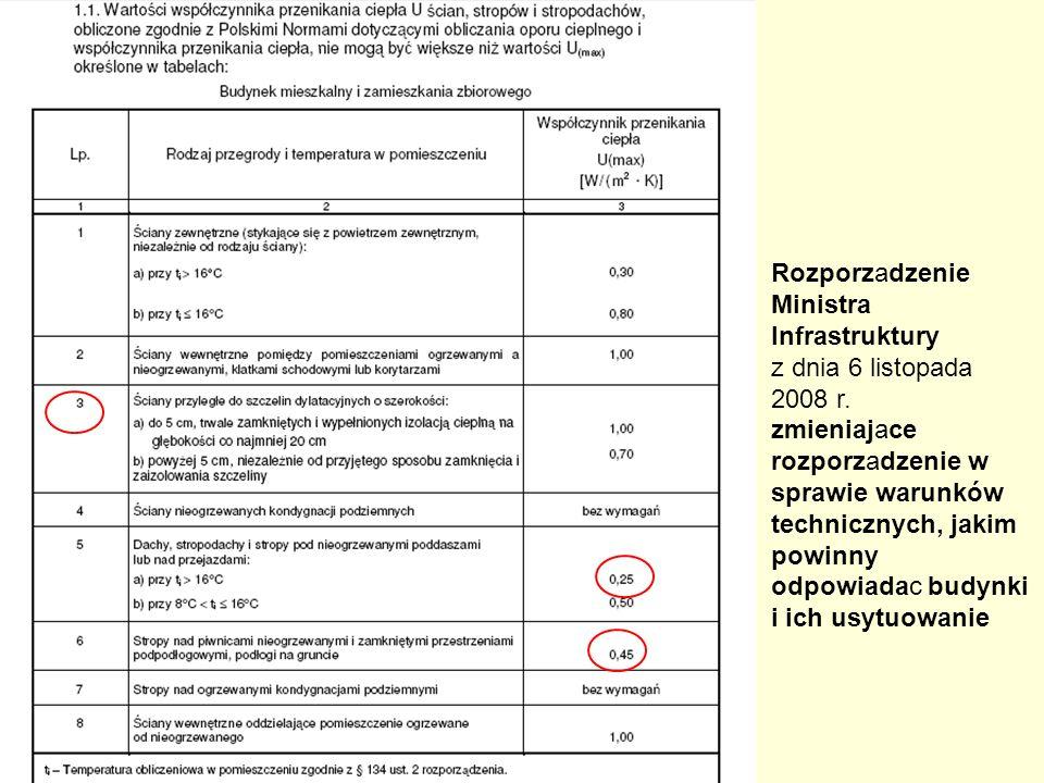 Rozporzadzenie Ministra Infrastruktury z dnia 6 listopada 2008 r. zmieniajace rozporzadzenie w sprawie warunków technicznych, jakim powinny odpowiadac