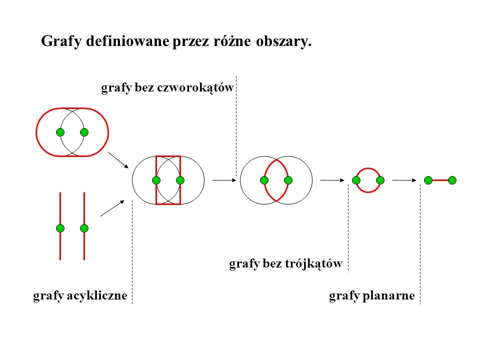 Grafy definiowane przez różne obszary. grafy planarne grafy bez trójkątów grafy bez czworokątów grafy acykliczne