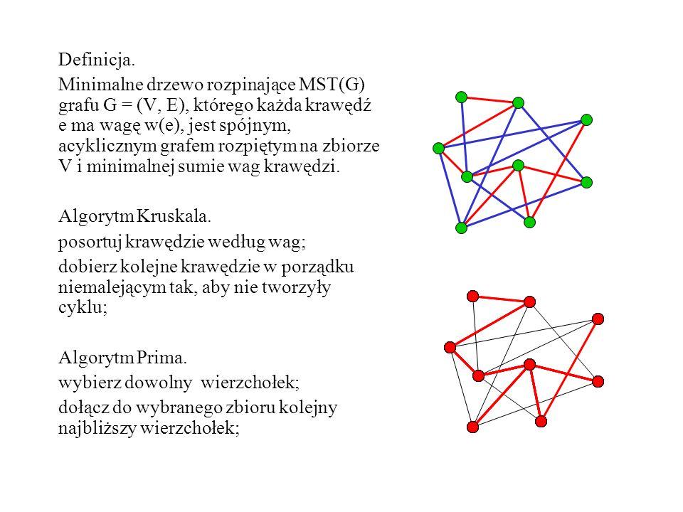 Definicja. Minimalne drzewo rozpinające MST(G) grafu G = (V, E), którego każda krawędź e ma wagę w(e), jest spójnym, acyklicznym grafem rozpiętym na z