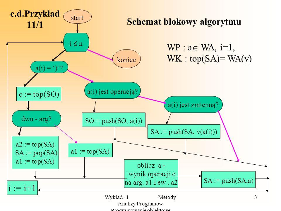 Wyklad 11 Metody Analizy Programow Programowanie obiektowe 2 Przykład 11/1 Zbiór wyrażeń algebraicznych WA jest to najmniejszy zbiór ciągów znaków tak