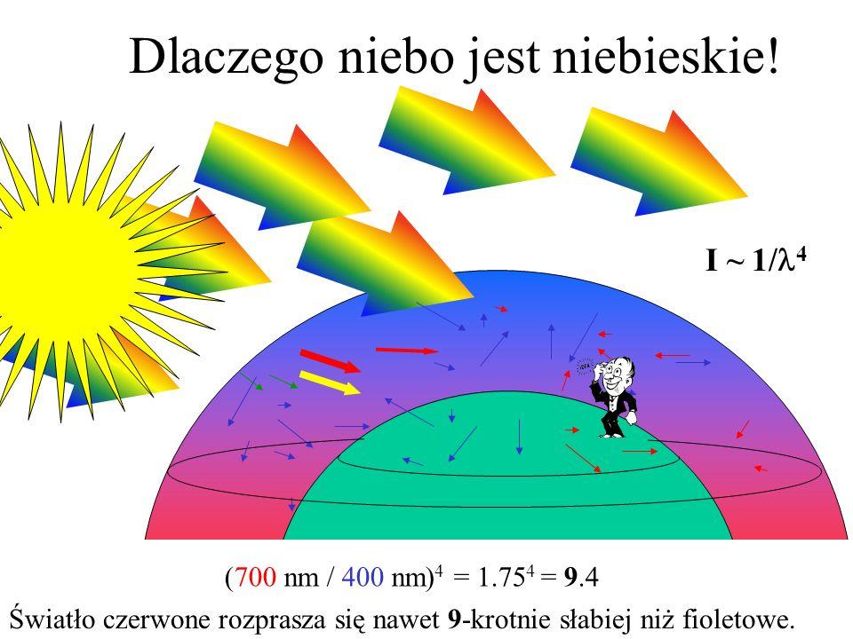 I ~ 1/ 4 (700 nm / 400 nm) 4 = 1.75 4 = 9.4 Światło czerwone rozprasza się nawet 9-krotnie słabiej niż fioletowe. Dlaczego niebo jest niebieskie!