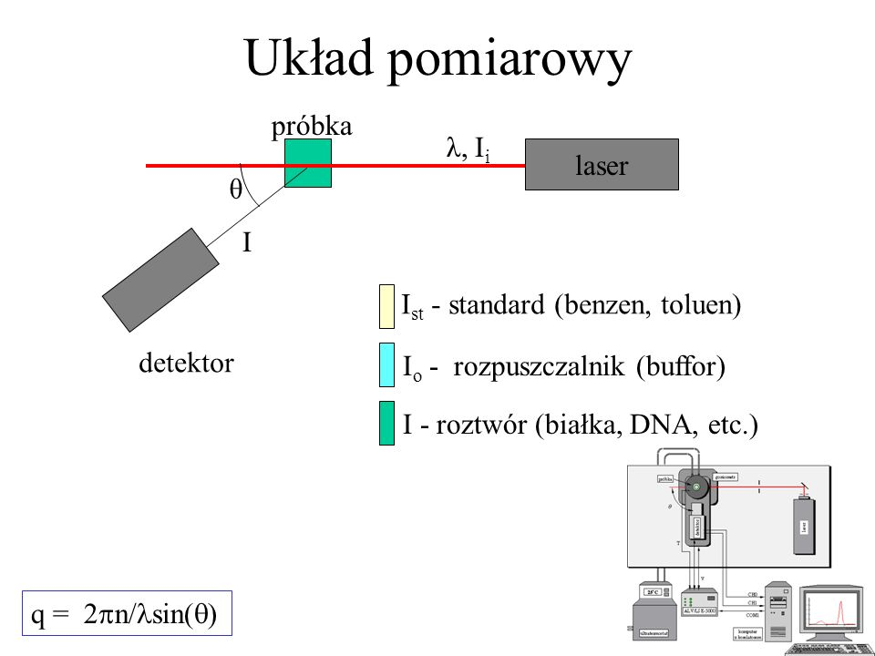 Układ pomiarowy q = 2 n/ sin( ) laser λ, I i θ I detektor próbka I st - standard (benzen, toluen) I o - rozpuszczalnik (buffor) I - roztwór (białka, D