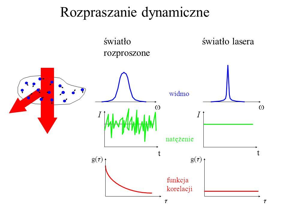 Rozpraszanie dynamiczne g( ) t t II g( ) widmo natężenie funkcja korelacji światło laseraświatło rozproszone