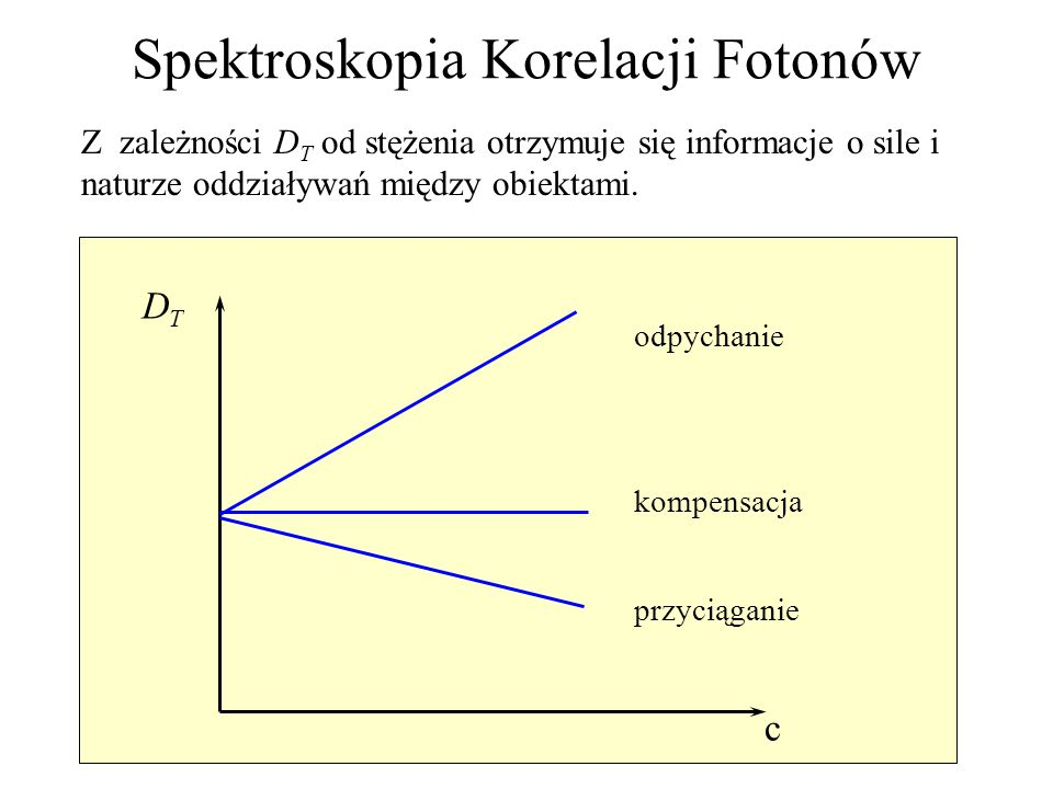 odpychanie kompensacja przyciąganie c DTDT Z zależności D T od stężenia otrzymuje się informacje o sile i naturze oddziaływań między obiektami. Spektr