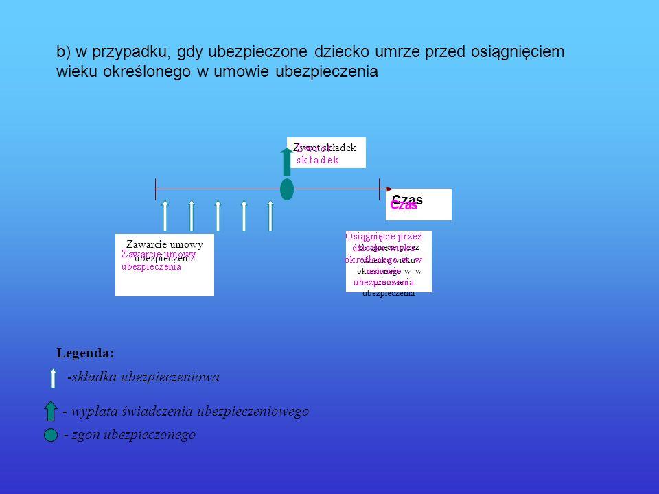 b) w przypadku, gdy ubezpieczone dziecko umrze przed osiągnięciem wieku określonego w umowie ubezpieczenia Legenda: -składka ubezpieczeniowa - wypłata