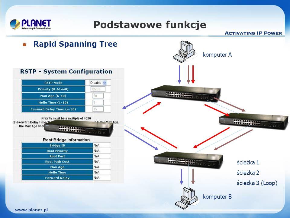 www.planet.pl Podstawowe funkcje Rapid Spanning Tree komputer A komputer B ścieżka 1 ścieżka 2 ścieżka 3 (Loop)